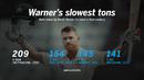 David Warner got to his slowest Test hundred, off 209 balls