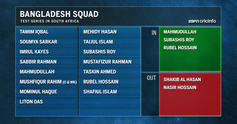 Bangladesh's squad for the Test series in South Africa