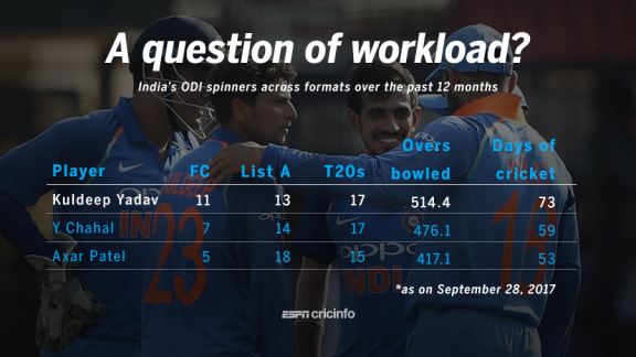 India spin-bowling workload graphic