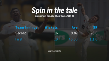 Spinners took 16 wickets at an average of 9.87 in the second innings of the Abu Dhabi Test.