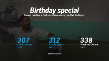 Prashant Chopra is only the third player to reach a triple-century on his birthday in first-class cricket