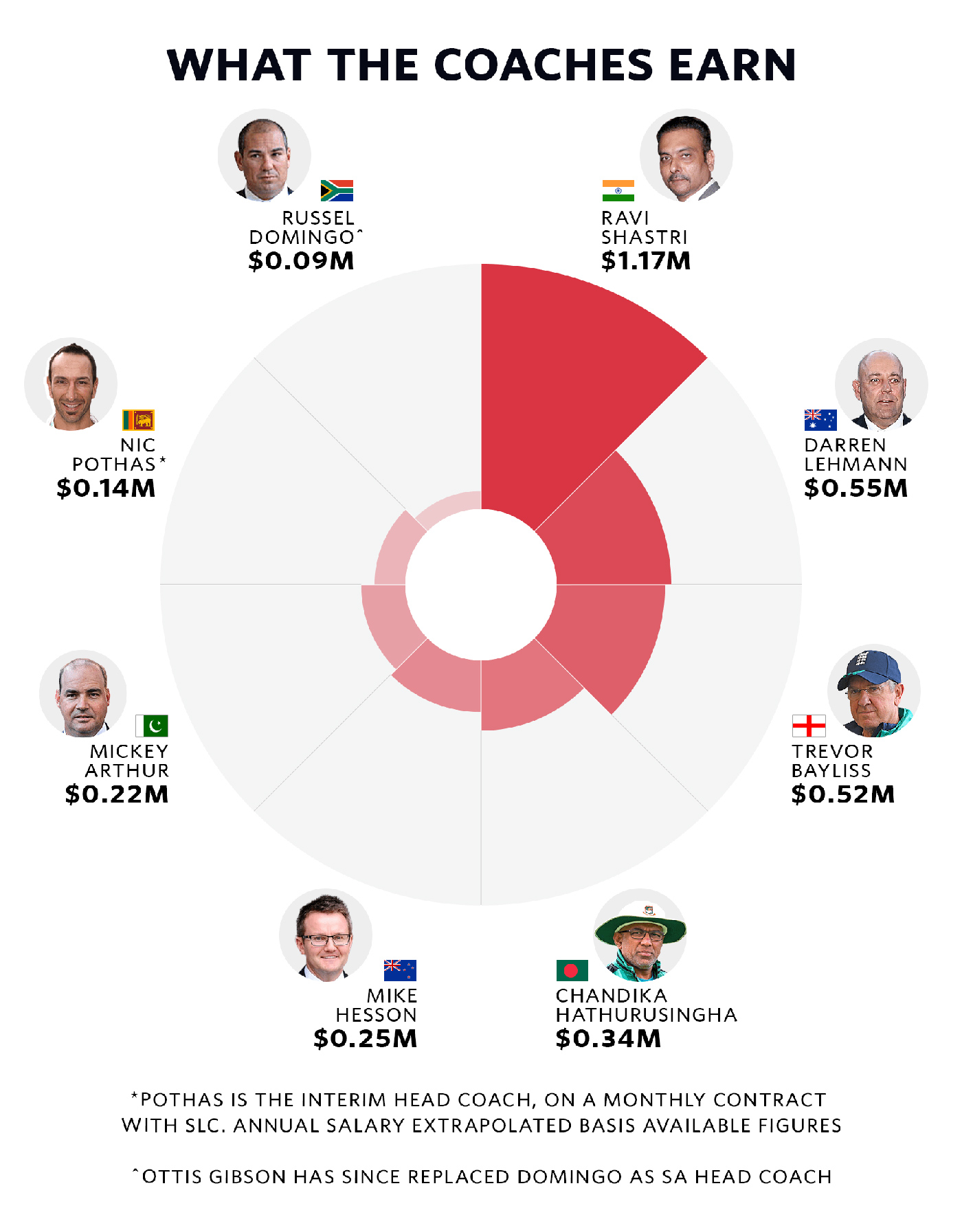 Who gets paid what in cricket | The Cricket Monthly | ESPN