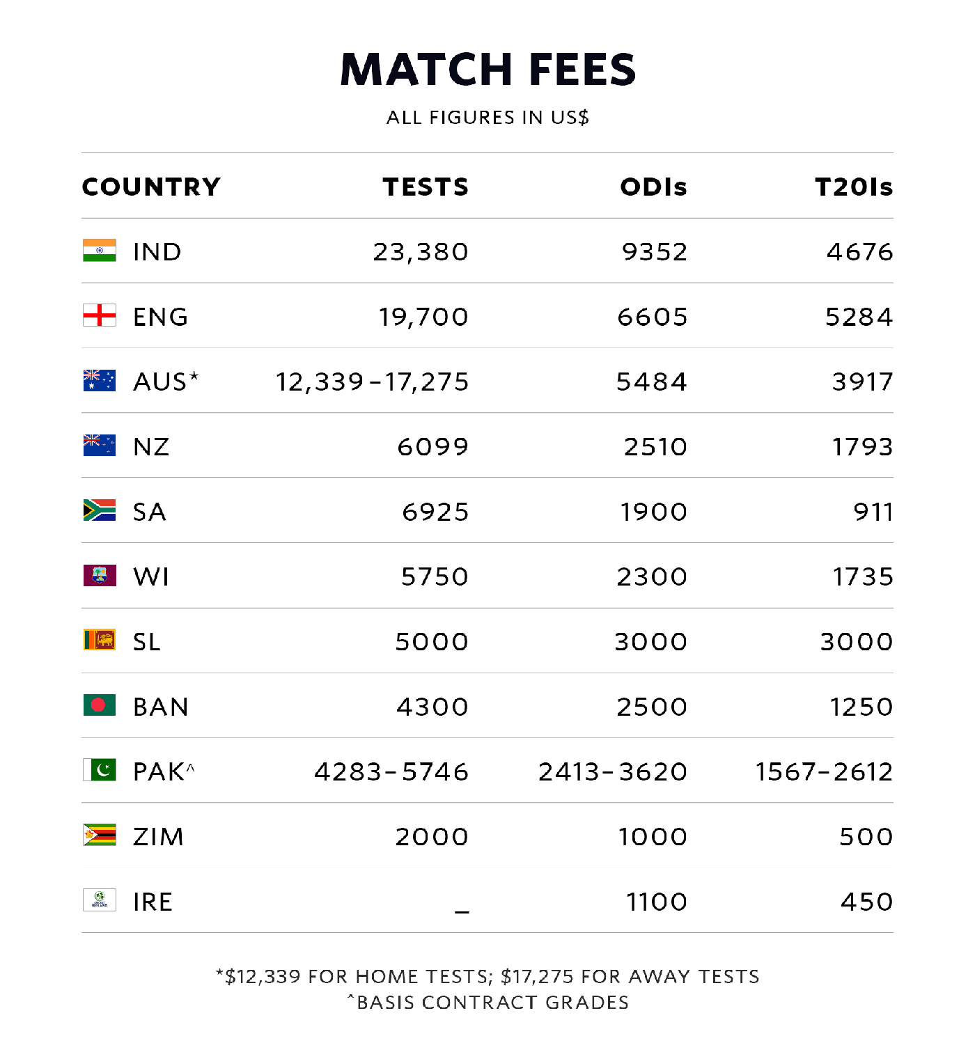 Who Gets Paid What In Cricket The Cricket Monthly Espn Cricinfo