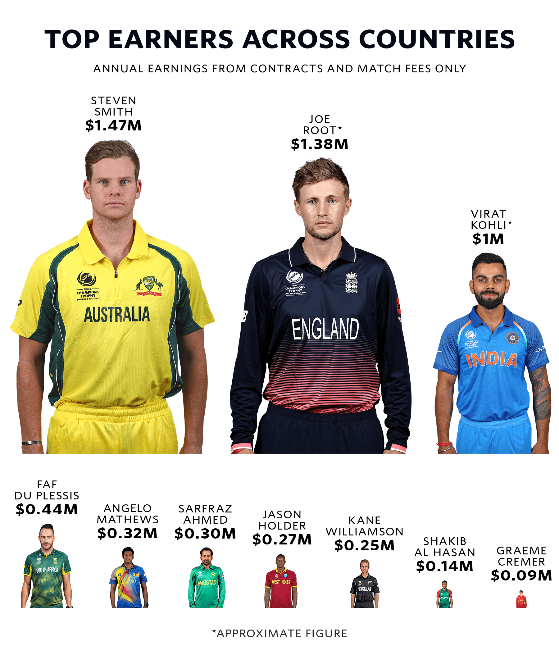Who gets paid what in cricket | The Cricket Monthly | ESPN Cricinfo