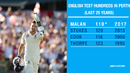 Malan scores his first Test century at Perth