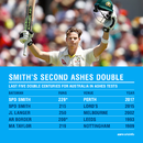 Smith's double was the first by an Australian captain at home since 1966, Australia v England, 3rd Test, Perth, 3rd day, December 16, 2017