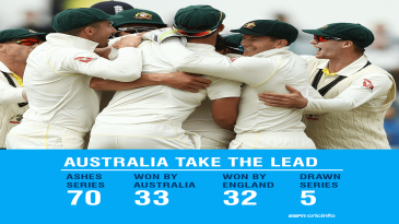 Australia take the lead in Ashes stakes