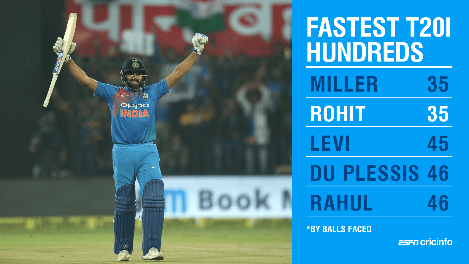 Rohit smashed the joint fastest T20I century