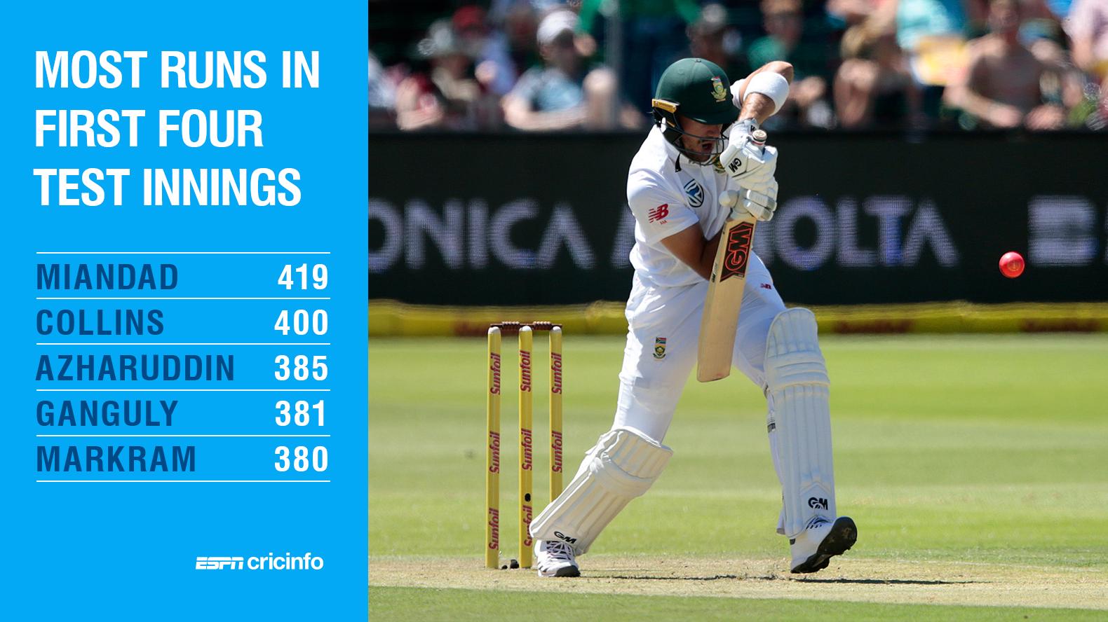 Markram's excellent start to Test career