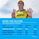 Jason Ralston's impressive figures, Australia v PNG, Under-19 World Cup 2018, Lincoln, January 19, 2018