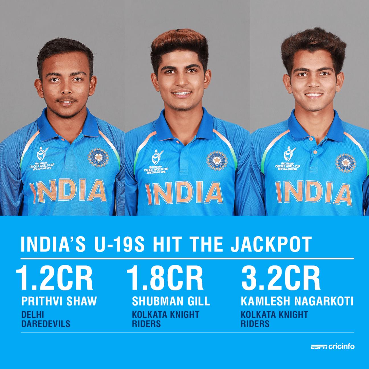 Prithvi Shaw, Shubman Gill and Kamlesh Nagarkoti went for big money at the 2018 IPL auction