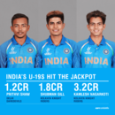 Prithvi Shaw, Shubman Gill and Kamlesh Nagarkoti went for big money at the 2018 IPL auction
