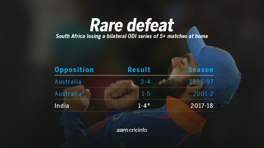 South Africa's only the third home series bilateral series defeat of 5 or more matches
