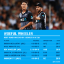 Ben Wheeler and Andrew Tye had a nightmarish evening on a batting paradise