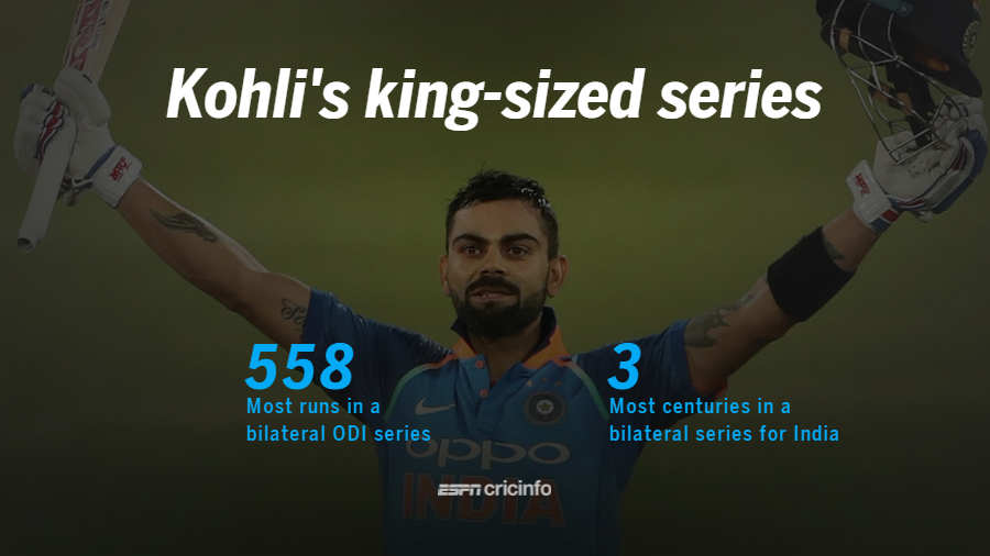 Virat Kohli smashed all records in the six-match ODI series