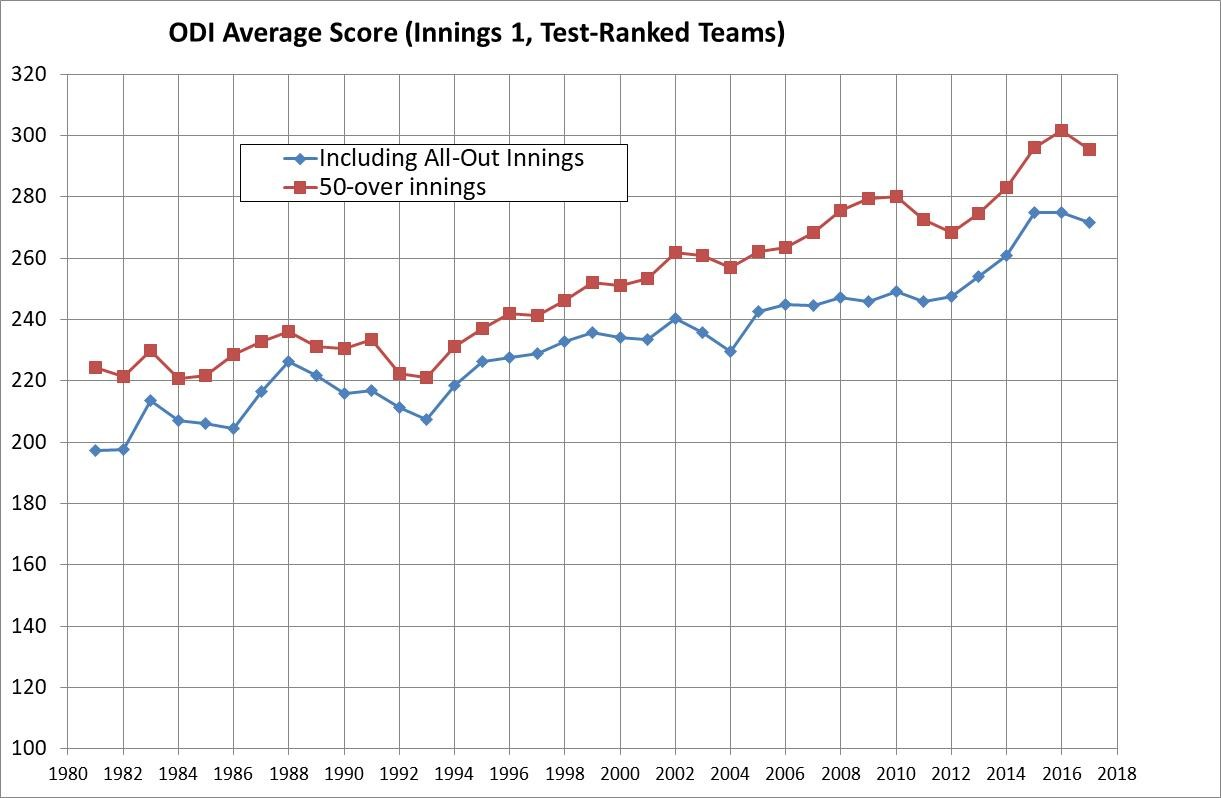 (Teams batting first only, in uninterrupted innings)
