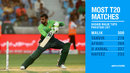 Shoaib Malik became the first Pakistan cricketer to play 300 T20s