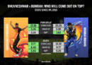 Bhuvneshwar holds an edge over Bumrah on most counts over the past three IPL seasons. Smart Economy Rate mentioned on the graphic is the ER adjusted to take into account match rate, plus the phase when the overs were bowled.