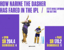 Sunil Narine has now scored 320 runs at a Strike Rate of 179 as an IPL opener
