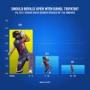 Rahul Tripathi has not faced a single ball in the Powerplay this season