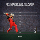 AB de Villiers' strike rate compared to the rest of the RCB batsmen's in this game