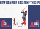 Gautam Gambhir has scored 42 runs off the 60 balls he's faced from seamers in IPL 2018