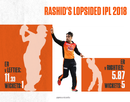 Rashid Khan has been lethal against right-handed batsmen but expensive against lefties, April 25, 2018