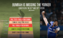 Jasprit Bumrah has managed to land just one yorker in the 19th and 20th overs during this IPL