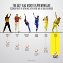 Shardul Thakur is the most expensive bowler between overs 18-20 this IPL