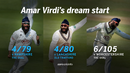 Amar Virdi has had a prolific start to his County Championship season