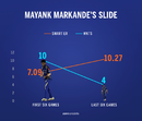 Mayank Markande's smart economy rate in his last six games is 10.27, May 12, 2018