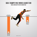 Basil Thampi's regular pace deliveries went at 21.20 runs an over against Royal Challengers Bangalore, May 17, 2018