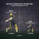 Andre Russell averages 14.5 in six innings while batting second in IPL 2018, May 23, 2018
