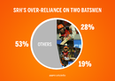 Graphic: Kane Williamson and Shikhar Dhawan scored nearly half of Sunrisers' runs in IPL 2018
