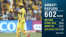 Graphic: Ambati Rayudu found a new gear as an opener this season