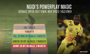 Graphic: Lungi Ngidi's pace and control in the Powerplay turned games around for Chennai Super Kings