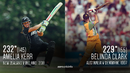 The only double-centurions in women's ODIs