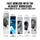Graphic: Pat Cummins has shouldered one of the heaviest workloads since his return from injury. Numbers as of before Day 3 of the West Indies - Bangladesh Test at North Sound