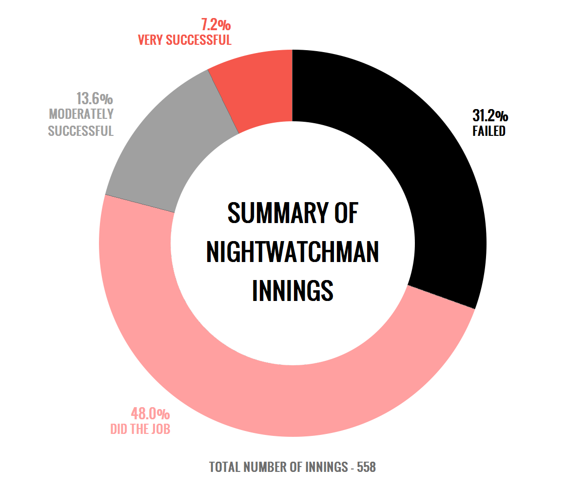 Who is the best nightwatchman of all time? | The Cricket