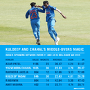 Kuldeep Yadav and Yuzvendra Chahal have made a big impact on India's middle-overs bowling