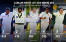 Graphic: Rangana Herath is currently the left-arm bowler with the most Test wickets