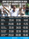 How Steyn's numbers in Asia stack up against the rest, July 18, 2018