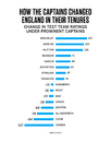Graphic: England improved the most in Tests under Mike Brearley's captaincy