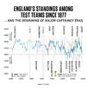 Graphic: England's ELO ratings over the years