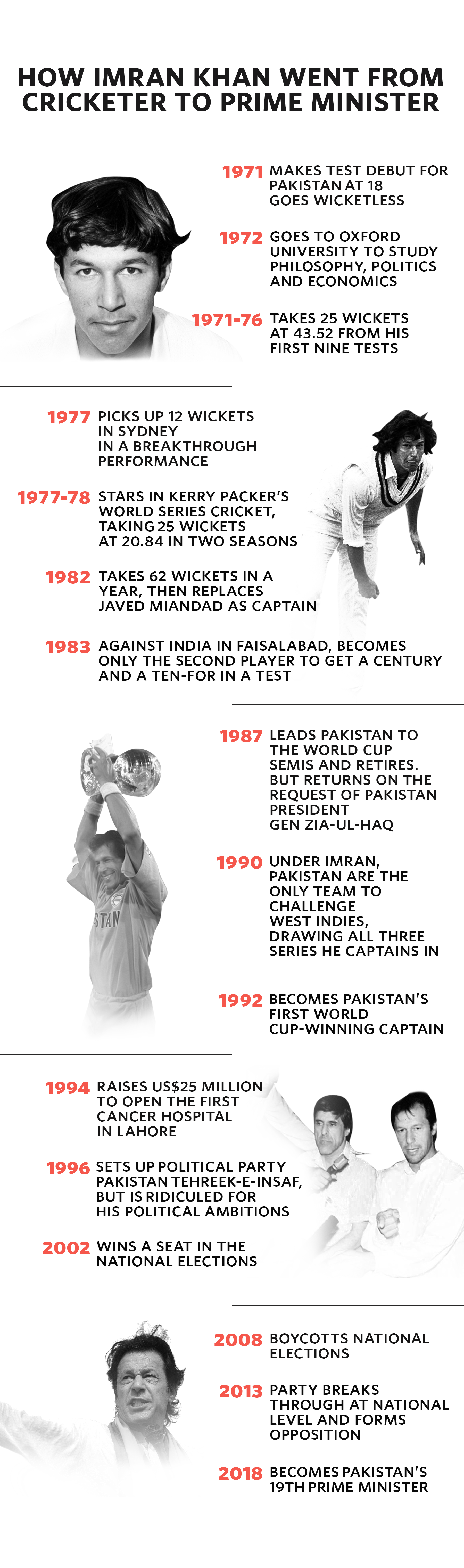 The Imran Khans I've known | The Cricket Monthly | ESPN Cricinfo