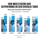 Graphic: India's pace bowlers have outperformed their career averages this year