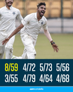 Beast mode on: Mohammed Siraj now has 37 wickets at 14.21 in his last 8 first-class innings