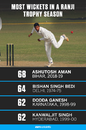 Ashutosh Aman has broken the all-time record for most wickets in a Ranji season