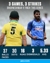 Bhuvneshwar Kumar v Aaron Finch this series