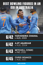 Yuzvendra Chahal claimed his career-best figures